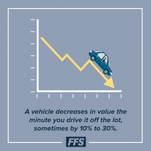A vehicle decreases in value the minute you drive it off the lot.
